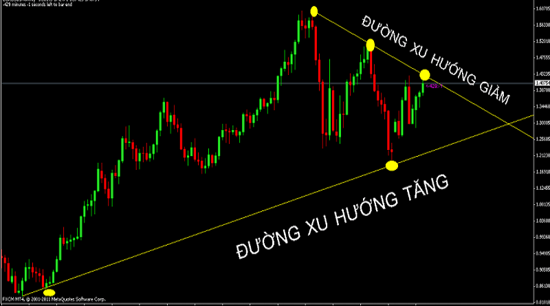 Chien thuat luot song forex