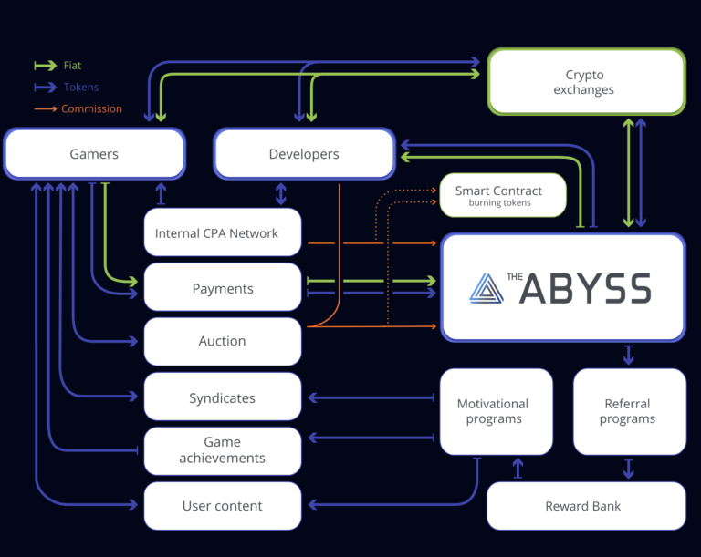 Dự án ICO The Abyss