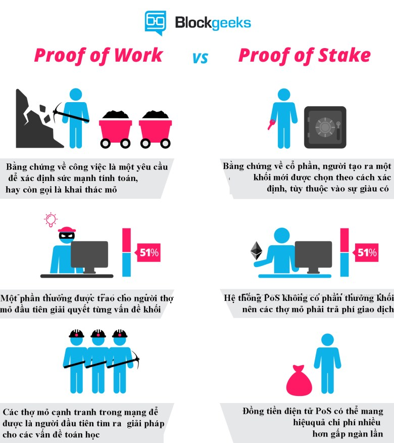 Giao thức PoW (Proof of Work) và PoS (Proof of Stake)