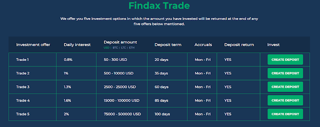 Review hyip findaxcapital vietnam