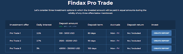 Review findaxcapital.com vietnam